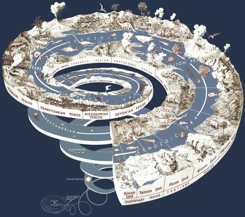 800px Geological time spiral