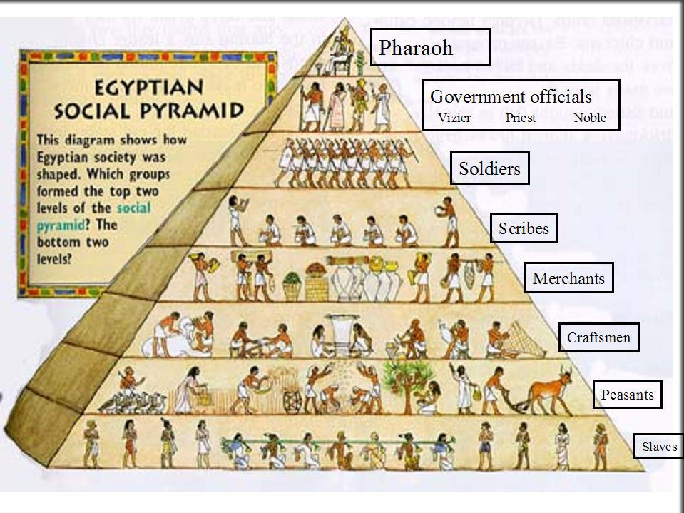 Egyption Social Pyramid